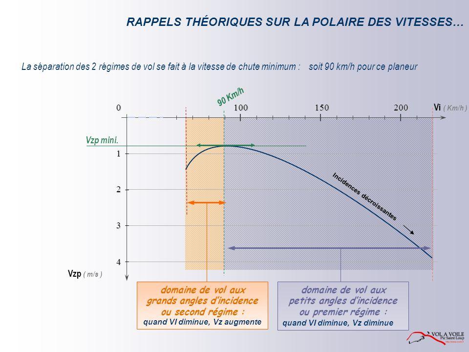 Vi ( Km/h ) Vzp ( m/s ) 0 1 2 3 4 150 100 200 RAPPELS THÉORIQUES SUR LA POLAIRE DES VITESSES… 90 Km/h La séparation des 2 régimes de vol se fait à la vitesse de chute minimum : Incidences décroissantes domaine de vol aux grands angles dincidence ou second régime : quand VI diminue, Vz augmente domaine de vol aux petits angles dincidence ou premier régime : quand VI diminue, Vz diminue soit 90 km/h pour ce planeur Vzp mini.