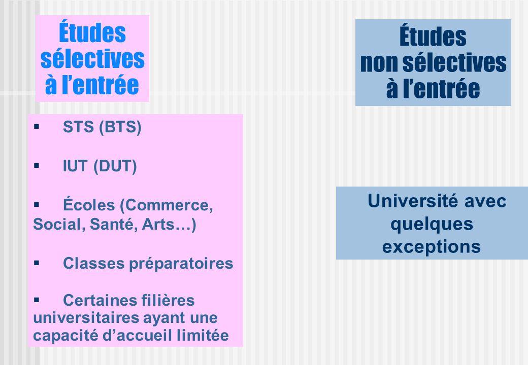 Études sélectives à lentrée STS (BTS) IUT (DUT) Écoles (Commerce, Social, Santé, Arts…) Classes préparatoires Certaines filières universitaires ayant