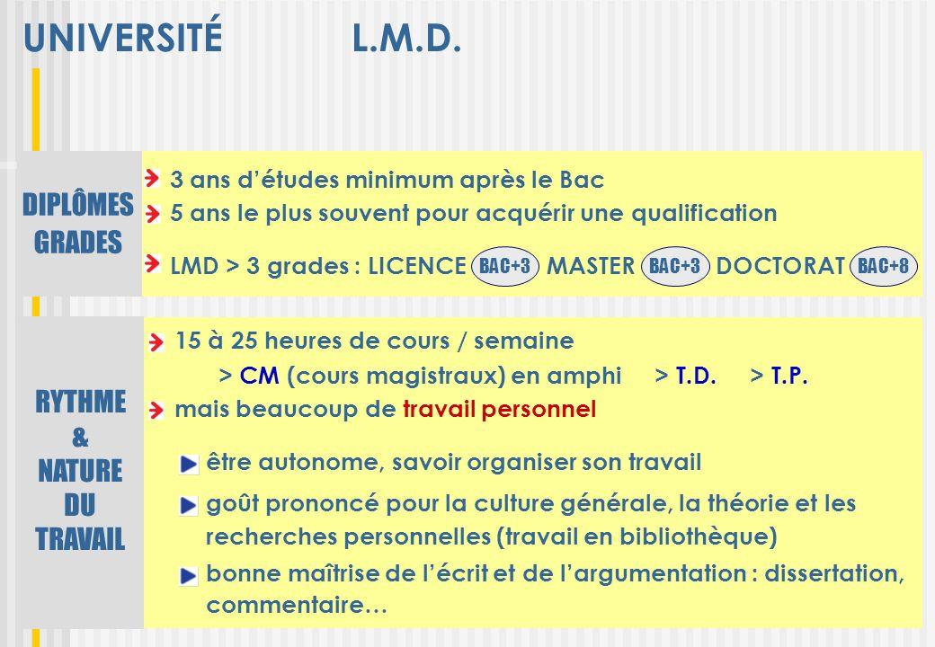 UNIVERSITÉ L.M.D. 15 à 25 heures de cours / semaine mais beaucoup de travail personnel RYTHME & NATURE DU TRAVAIL DIPLÔMES GRADES LMD > 3 grades : LIC
