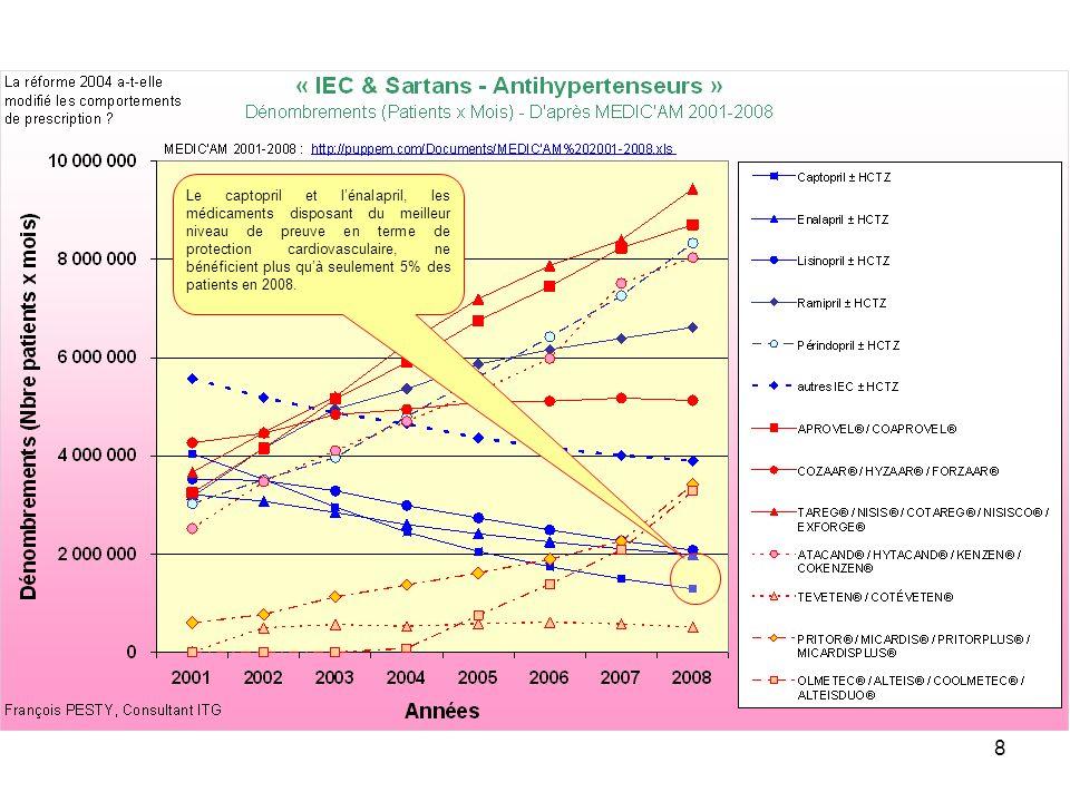8 Le captopril et lénalapril, les médicaments disposant du meilleur niveau de preuve en terme de protection cardiovasculaire, ne bénéficient plus quà seulement 5% des patients en 2008.