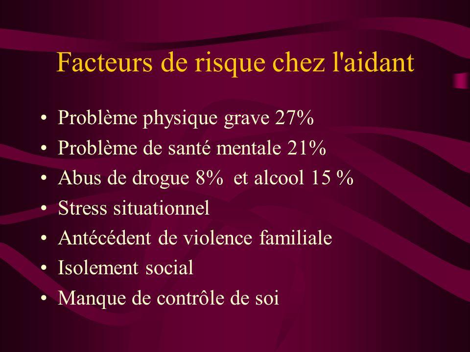 Facteurs de risque chez l'aidant Problème physique grave 27% Problème de santé mentale 21% Abus de drogue 8% et alcool 15 % Stress situationnel Antécé