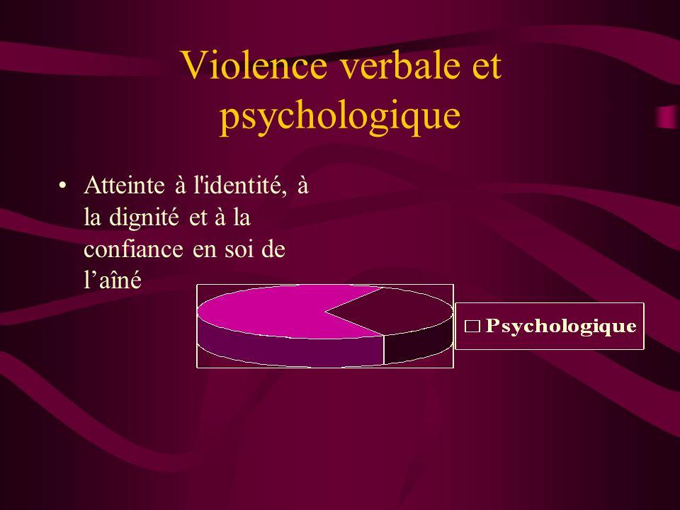 Violence verbale et psychologique Atteinte à l'identité, à la dignité et à la confiance en soi de laîné