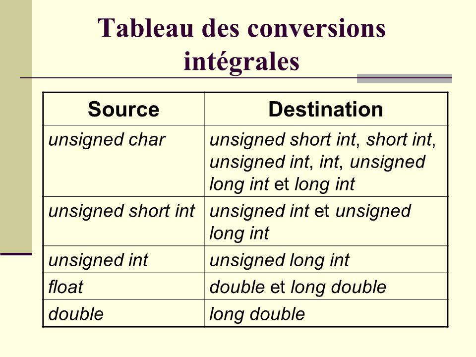 #include int main(void) { /* Posons que la plage des unsigned*/ /* char va de 0 à 255.*/ unsigned char c = 100; /* Posons que la plage des int va de*/ /* -32768 à 32767.*/ int nb; nb = c;/* Conversion intégrale.