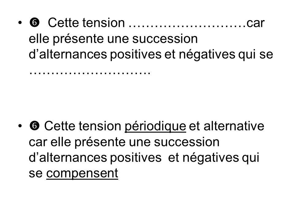Cette tension ………………………car elle présente une succession dalternances positives et négatives qui se ……………………….