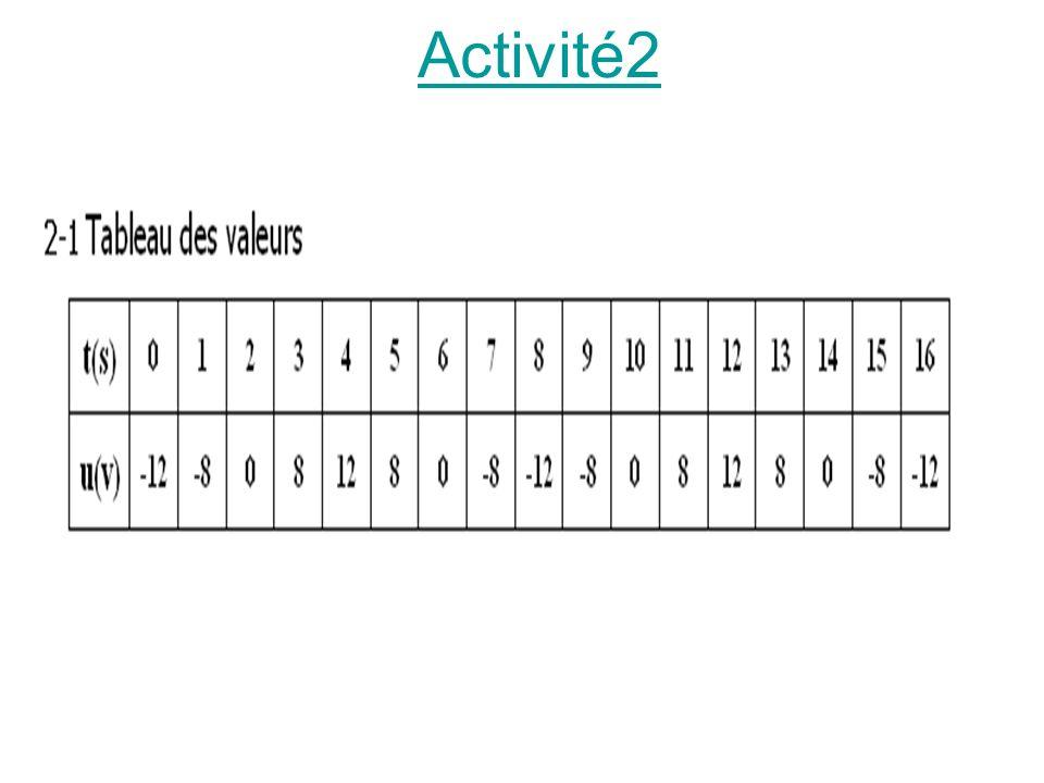 Activité2