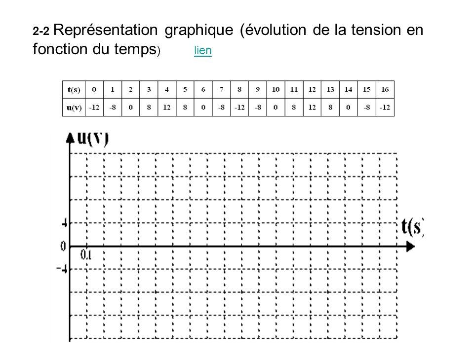 2-2 Représentation graphique (évolution de la tension en fonction du temps ) lienlien