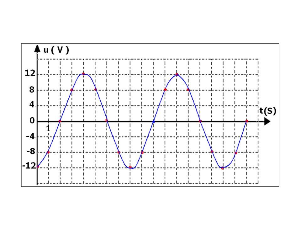 2-3 Exploitation de la courbe Une tension alternative est un phénomène que lon dit périodique : un motif élémentaire Sy répète indéfiniment pendant des intervalles de temps égaux appelés périodes.