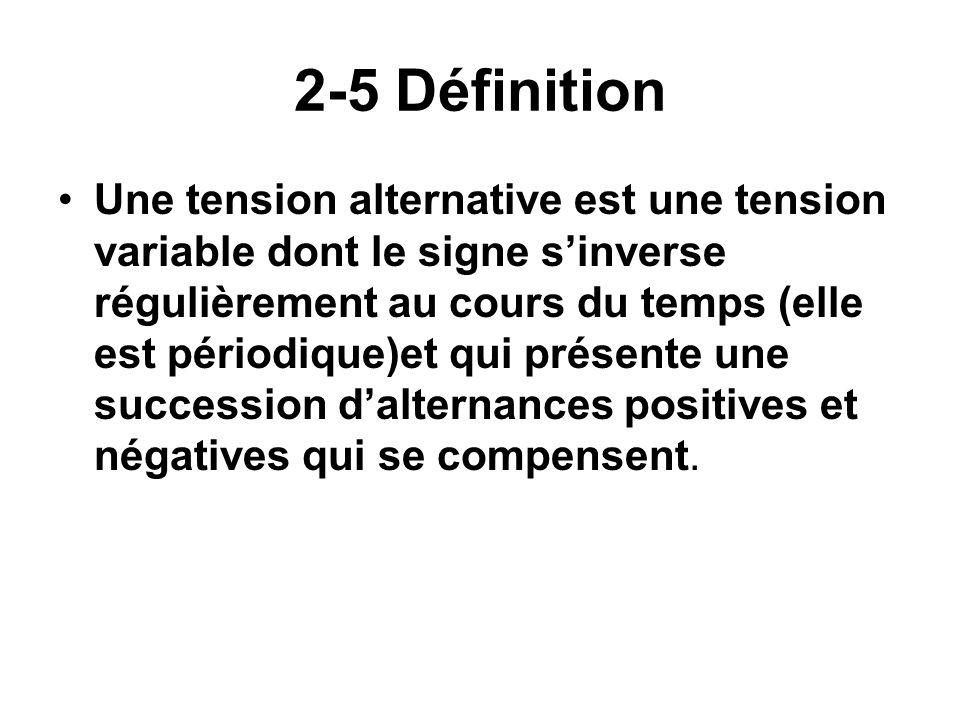 2-5 Définition Une tension alternative est une tension variable dont le signe sinverse régulièrement au cours du temps (elle est périodique)et qui présente une succession dalternances positives et négatives qui se compensent.