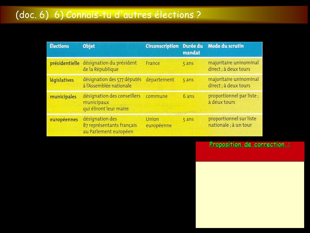 (doc. 6) 6) Connais-tu d'autres élections ? Proposition de correction :