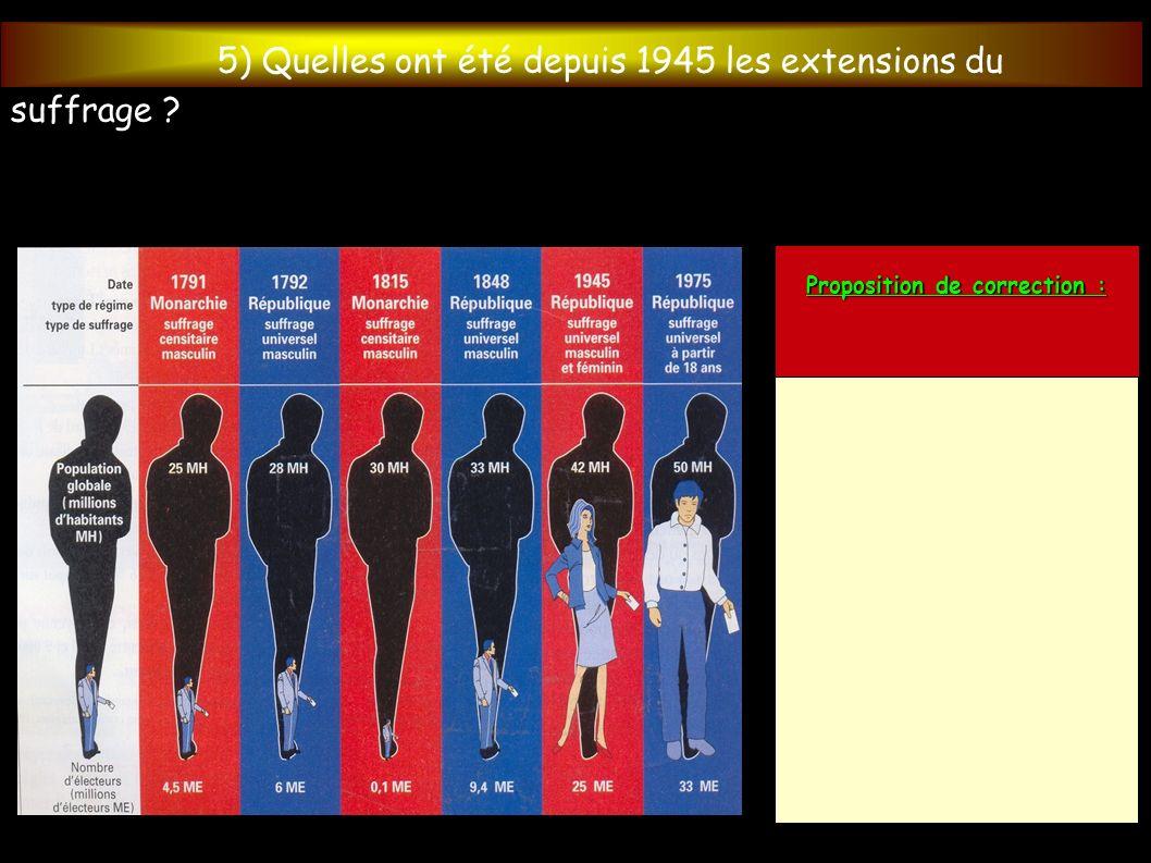 5) Quelles ont été depuis 1945 les extensions du suffrage ? Proposition de correction :
