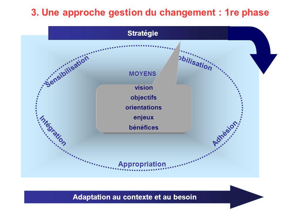 Gestion de la transition Stratégie MOYENS Mobilisation Appropriation Adhésion Intégration Sensibilisation 3.