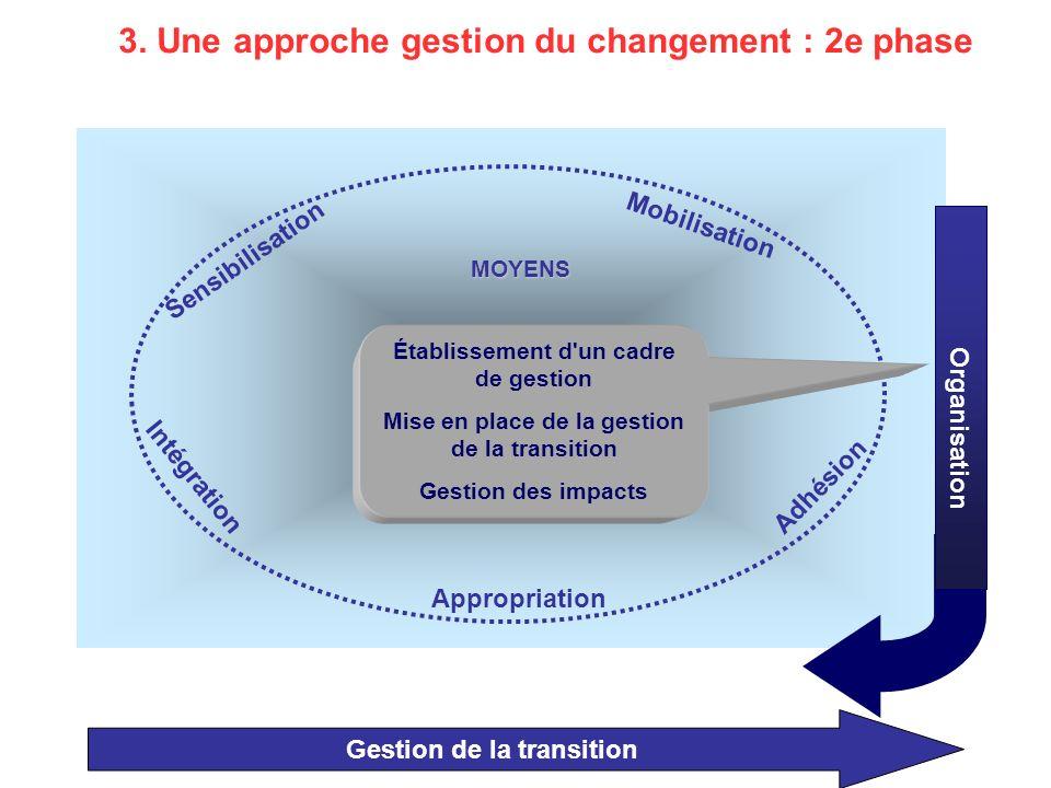 Gestion de la transition Organisation MOYENS Mobilisation Appropriation Adhésion Intégration Sensibilisation 3.