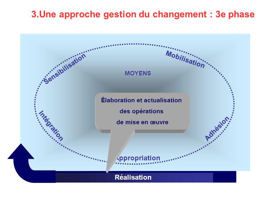 Gestion de la transition Réalisation MOYENS Mobilisation Appropriation Adhésion Intégration Sensibilisation 3.Une approche gestion du changement : 3e phase Élaboration et actualisation des opérations de mise en œuvre
