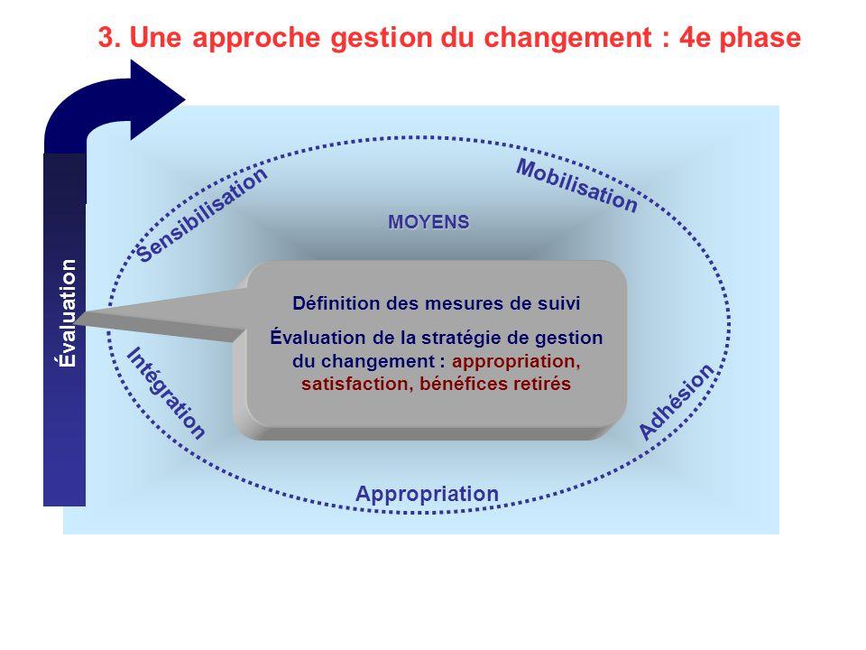 Gestion de la transition Évaluation MOYENS Mobilisation Appropriation Adhésion Intégration Sensibilisation 3.
