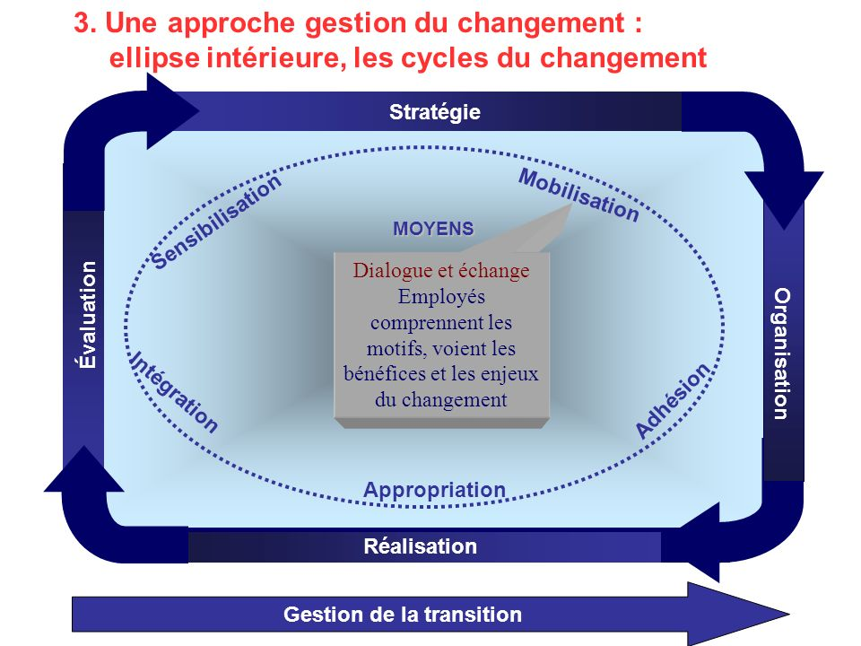 Gestion de la transition Organisation Stratégie Réalisation Évaluation MOYENS Mobilisation Appropriation Adhésion Intégration Sensibilisation Dialogue et échange Employés comprennent les motifs, voient les bénéfices et les enjeux du changement 3.