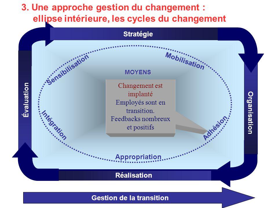 Gestion de la transition Organisation Stratégie Réalisation Évaluation MOYENS Mobilisation Appropriation Adhésion Intégration Sensibilisation Changement est implanté Employés sont en transition.