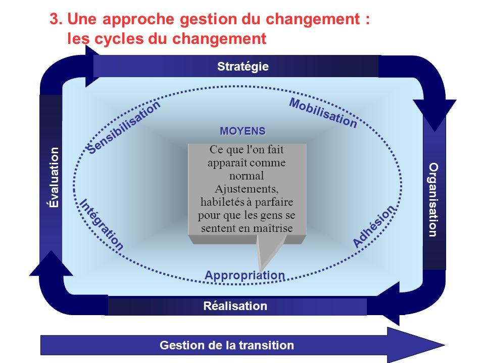 Gestion de la transition 3.