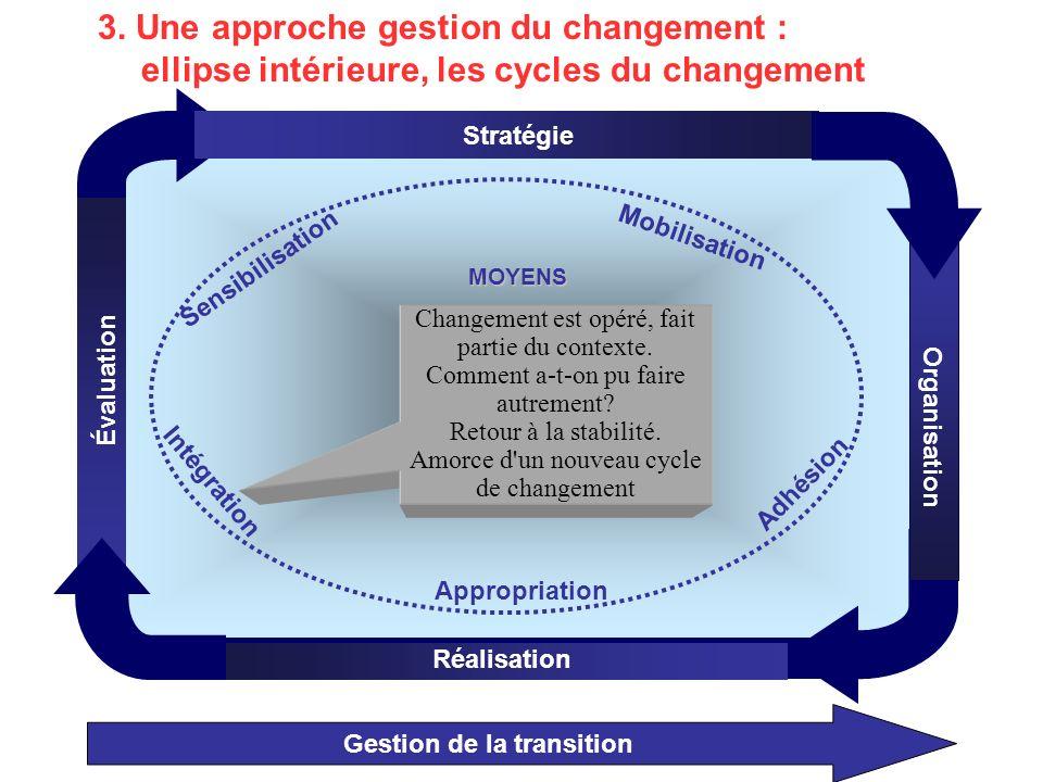 Gestion de la transition Organisation Stratégie Réalisation Évaluation MOYENS Mobilisation Appropriation Adhésion Intégration Sensibilisation Changement est opéré, fait partie du contexte.