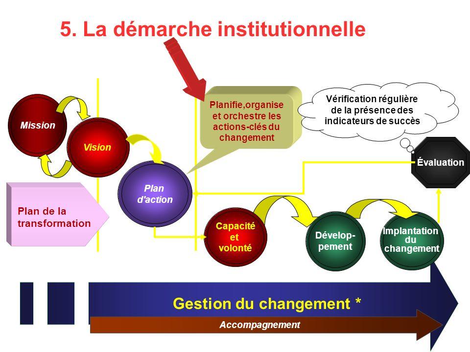 5. La démarche institutionnelle Gestion du changement * Accompagnement Mission STRATÉGIQUETACTIQUE OPÉRATIONNEL Vision Évaluation Plan d'action Implan