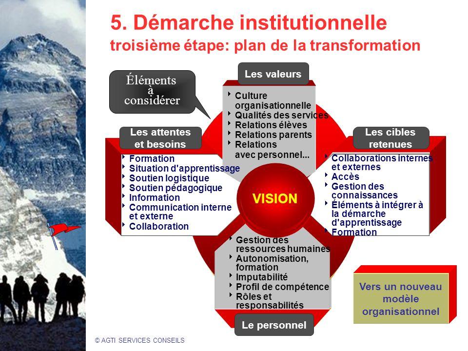 © AGTI SERVICES CONSEILS 5.Démarche institutionnelle troisième étape: plan de la transformation.