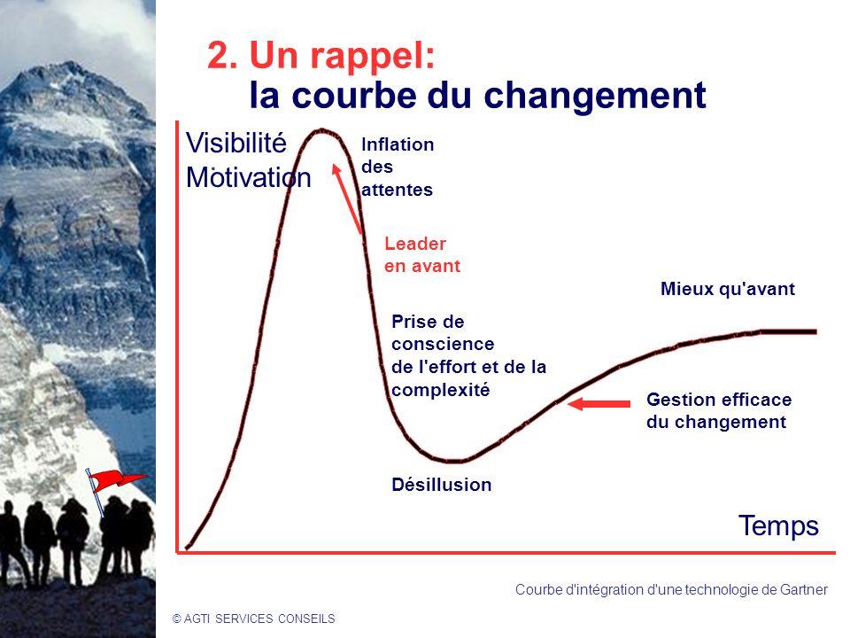 © AGTI SERVICES CONSEILS 2.Un rappel: la courbe du changement..