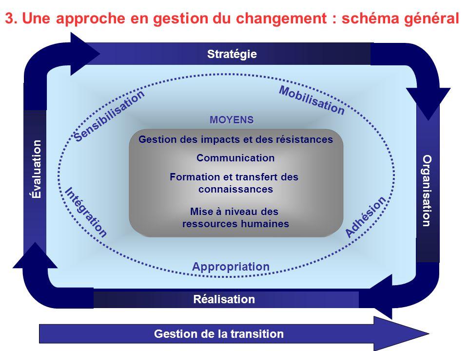 Organisation Stratégie Réalisation Évaluation MOYENS Mobilisation Appropriation Adhésion Intégration Sensibilisation 3.