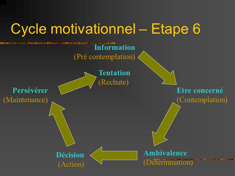 Cycle motivationnel – Etape 6 Information (Pré contemplation) Etre concerné (Contemplation) Tentation (Rechute) Décision (Action) Persévérer (Maintena