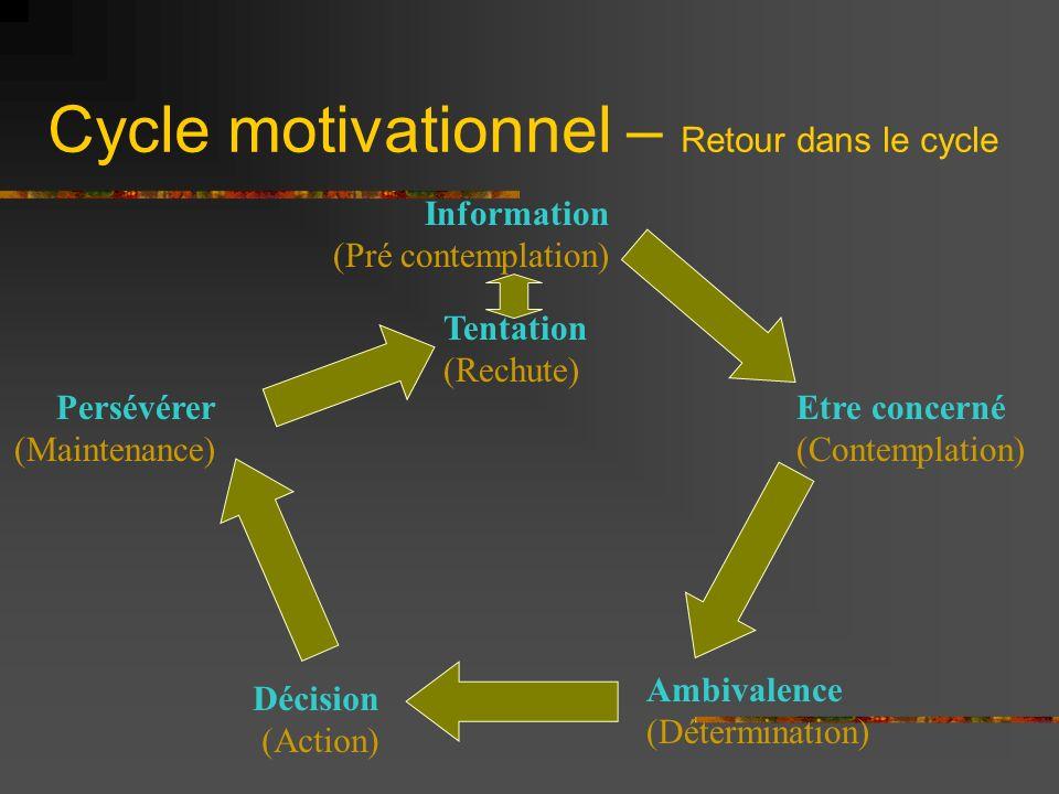 Cycle motivationnel – Retour dans le cycle Information (Pré contemplation) Etre concerné (Contemplation) Tentation (Rechute) Décision (Action) Persévé
