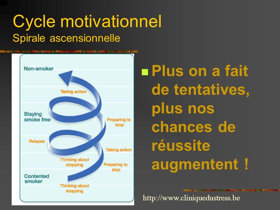 Cycle motivationnel Spirale ascensionnelle Plus on a fait de tentatives, plus nos chances de réussite augmentent ! http://www.cliniquedustress.be