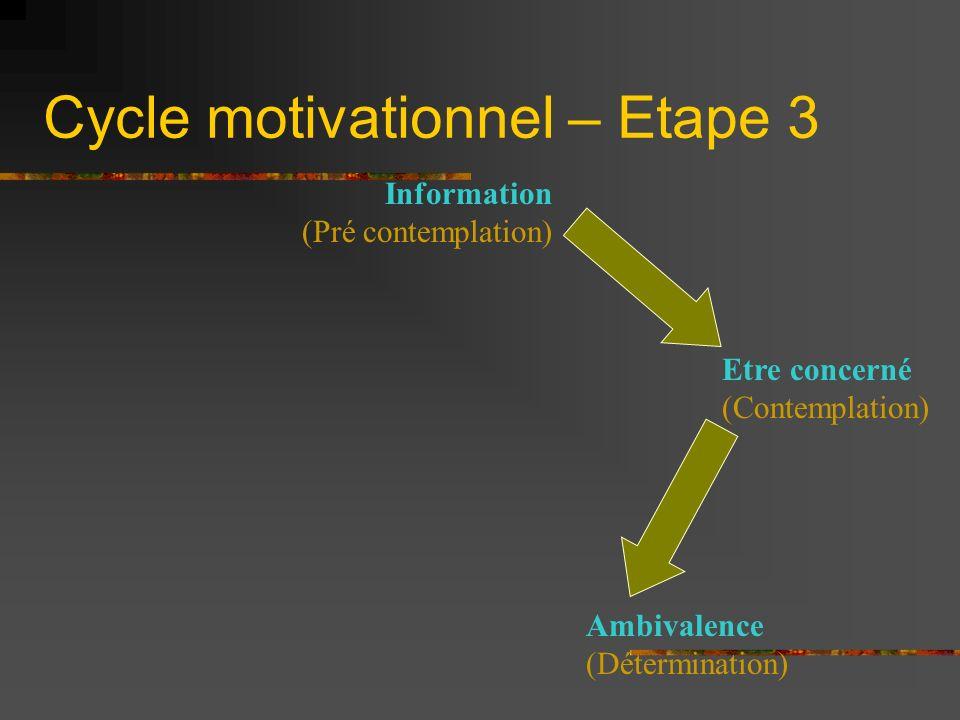 Cycle motivationnel – Etape 3 Information (Pré contemplation) Etre concerné (Contemplation) Ambivalence (Détermination)