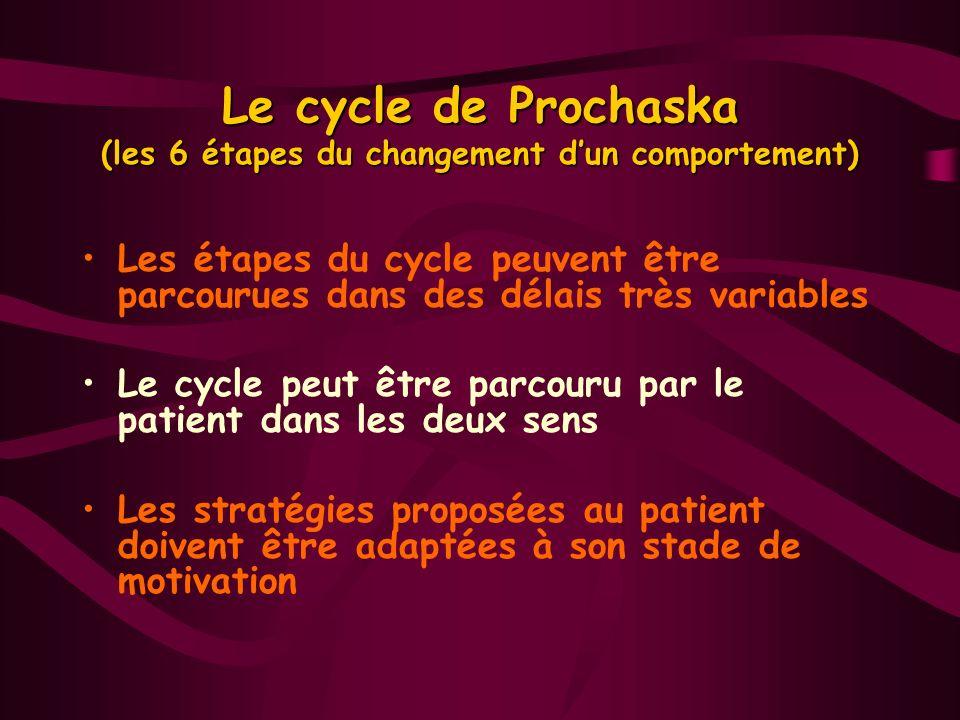 Le cycle de Prochaska (les 6 étapes du changement dun comportement) Les étapes du cycle peuvent être parcourues dans des délais très variables Le cycl