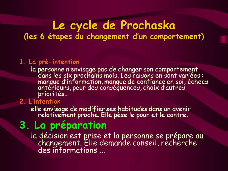 Le cycle de Prochaska (les 6 étapes du changement dun comportement) 1. La pré-intention la personne nenvisage pas de changer son comportement dans les