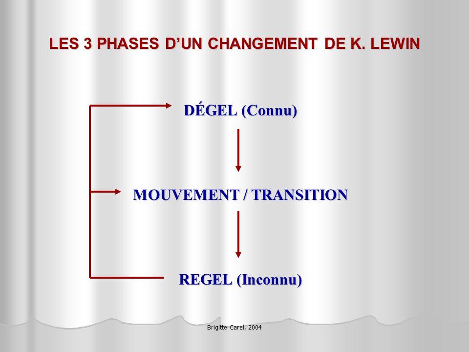 Brigitte Carel, 2004 LES 3 PHASES DUN CHANGEMENT DE K. LEWIN DÉGEL (Connu) MOUVEMENT / TRANSITION REGEL (Inconnu)