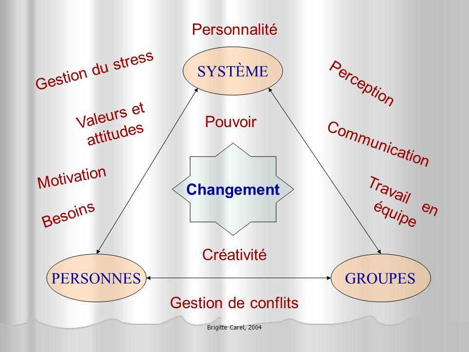 Brigitte Carel, 2004 Changement PERSONNES SYSTÈME GROUPES Valeurs et attitudes Perception Travail en équipe Pouvoir Motivation Besoins Gestion du stre