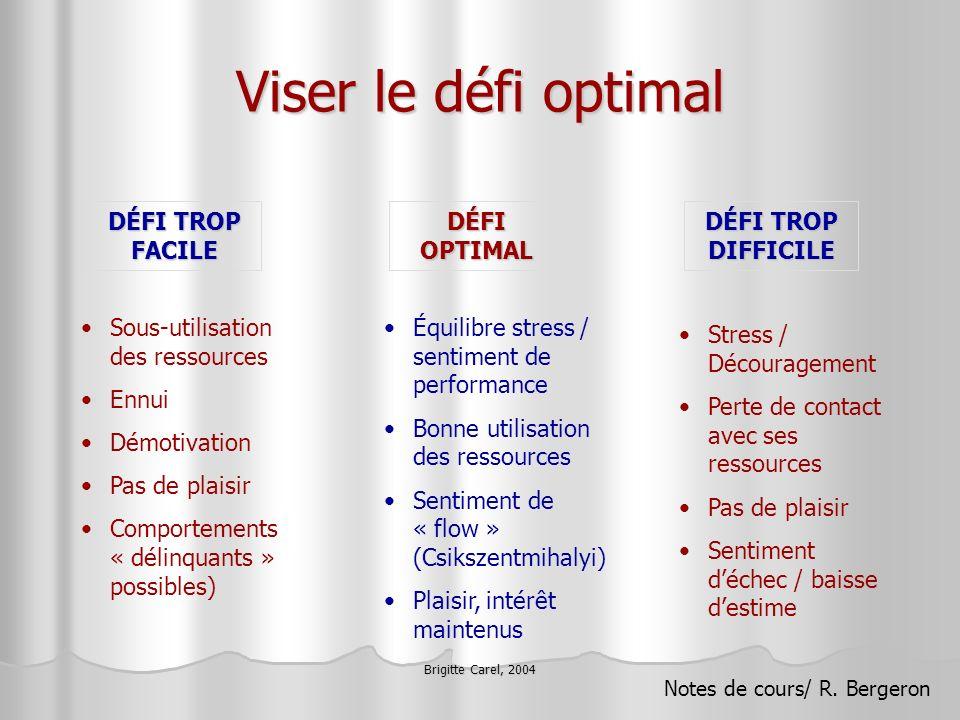 Brigitte Carel, 2004 Viser le défi optimal DÉFI TROP FACILE DÉFI OPTIMAL DÉFI TROP DIFFICILE Sous-utilisation des ressources Ennui Démotivation Pas de