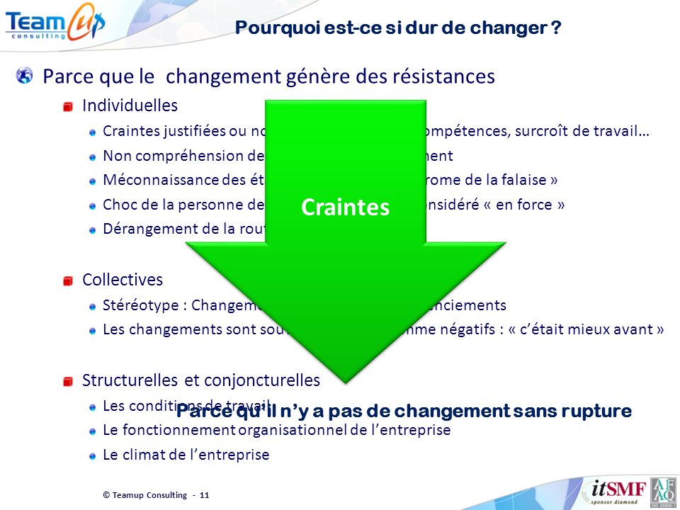 © Teamup Consulting - 11 Pourquoi est-ce si dur de changer ? Parce que le changement génère des résistances Individuelles Craintes justifiées ou non :