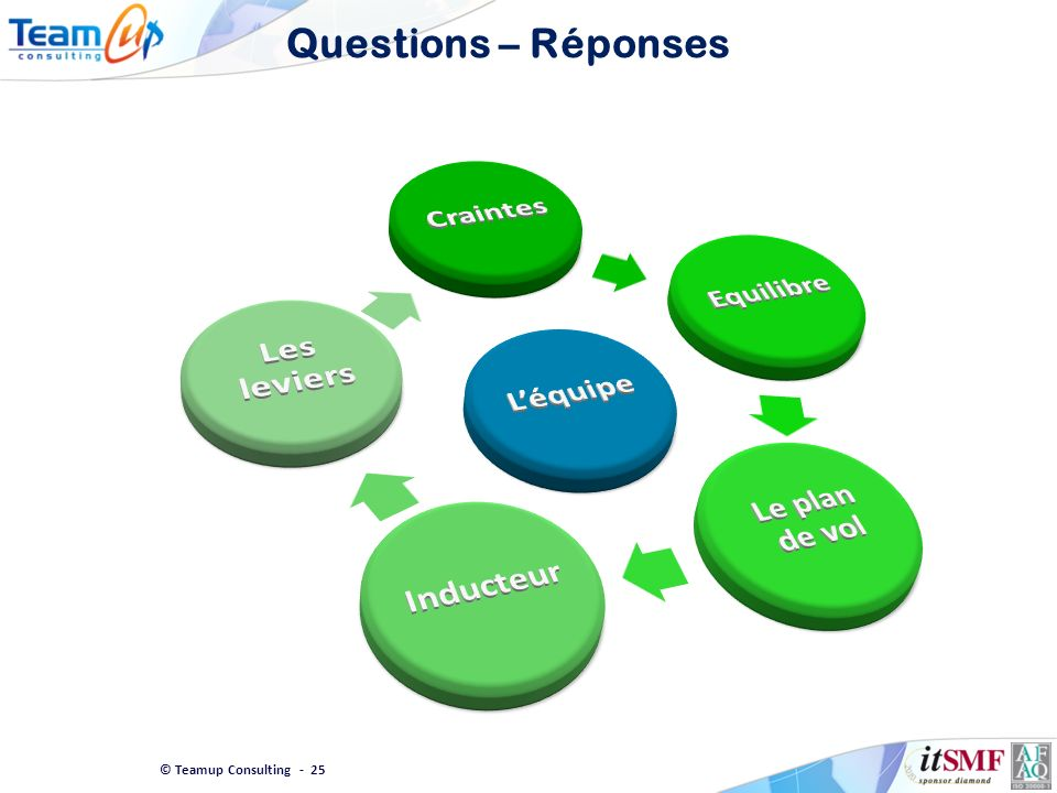 © Teamup Consulting - 25 Questions – Réponses