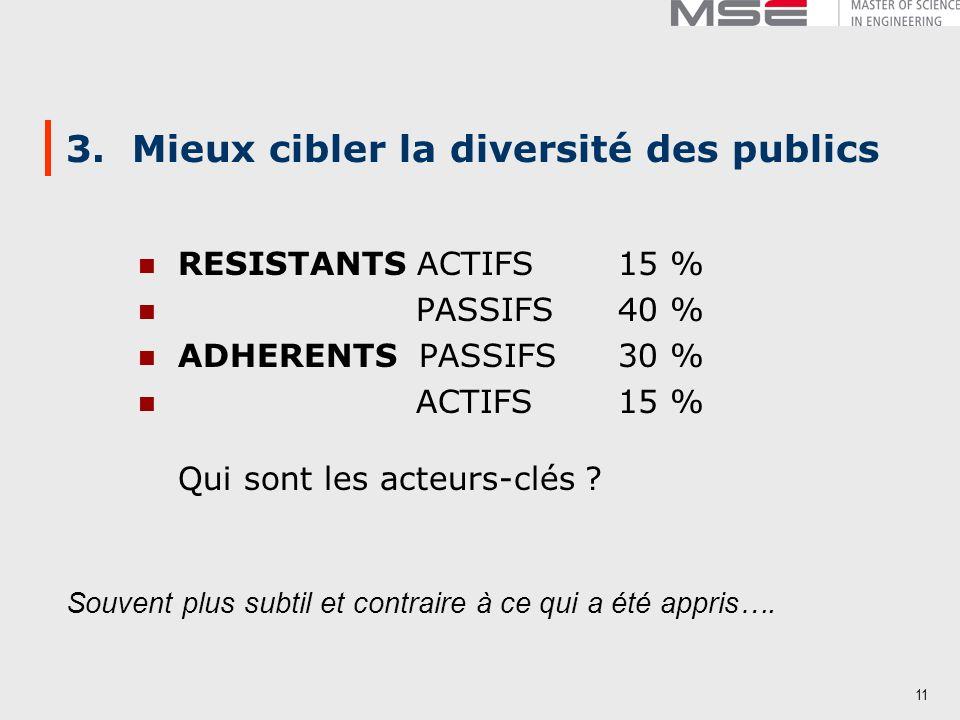 11 3. Mieux cibler la diversité des publics RESISTANTS ACTIFS 15 % PASSIFS 40 % ADHERENTS PASSIFS 30 % ACTIFS 15 % Qui sont les acteurs-clés ? Souvent