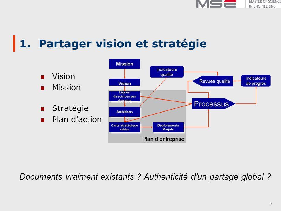 9 1. Partager vision et stratégie Vision Mission Stratégie Plan daction Documents vraiment existants ? Authenticité dun partage global ?