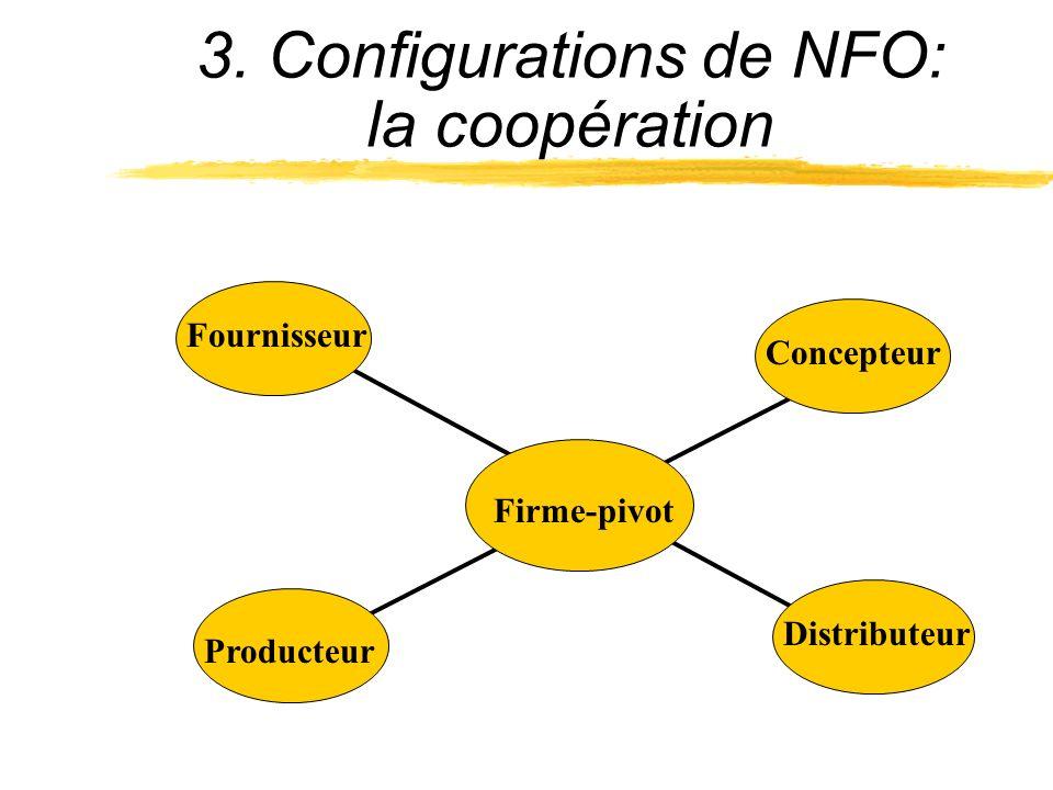 3. Configurations de NFO: la coopération Fournisseur Concepteur Distributeur Producteur Firme-pivot