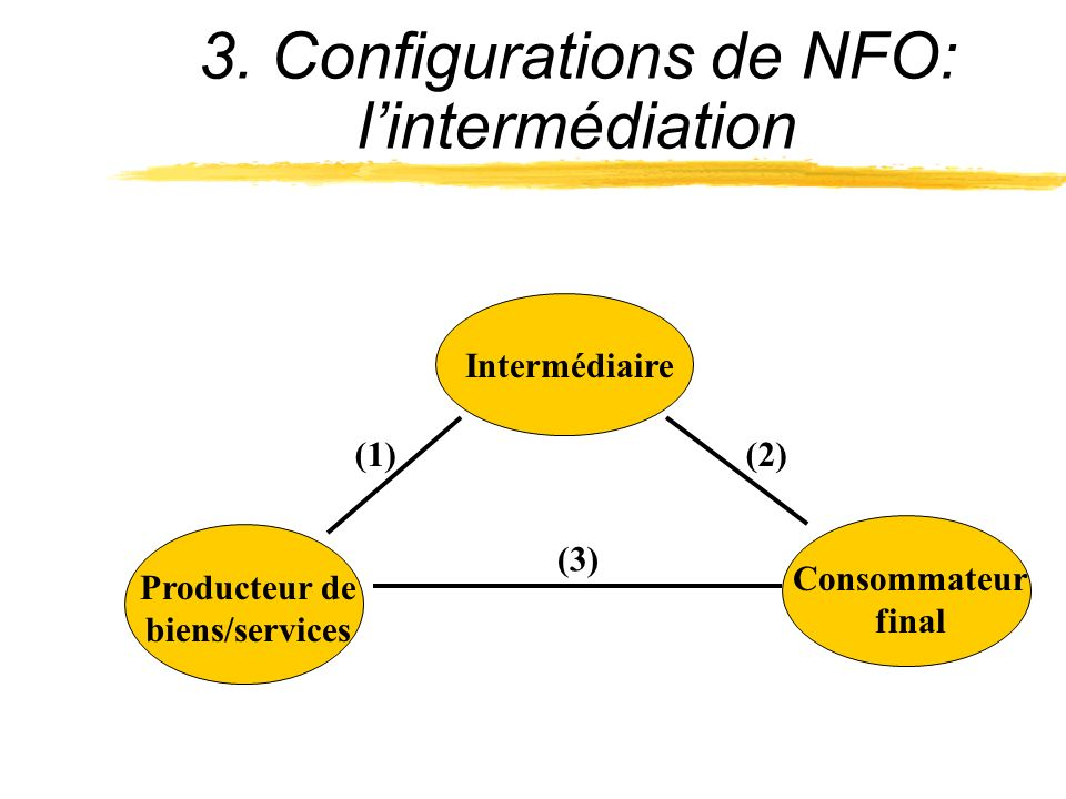 Producteur de biens/services Intermédiaire (3) (1)(2) Consommateur final 3. Configurations de NFO: lintermédiation