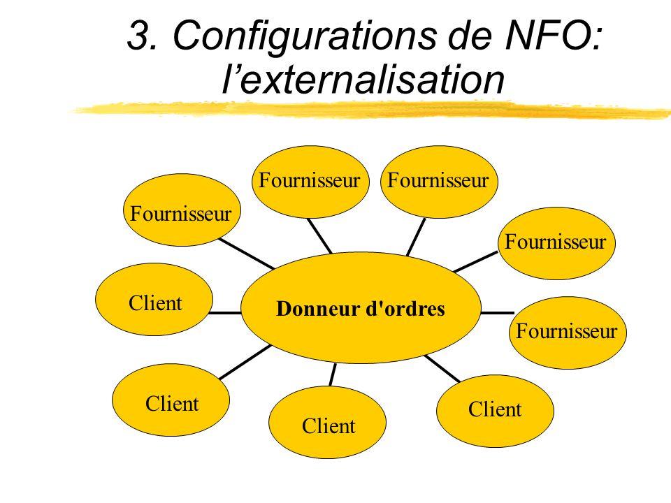 Fournisseur Client Donneur d'ordres Fournisseur Client 3. Configurations de NFO: lexternalisation