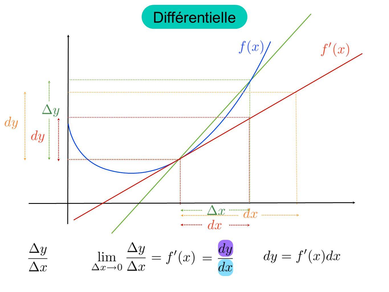 Exemple: Dun point de vue calculatoire, la différentielle napporte rien de nouveau.