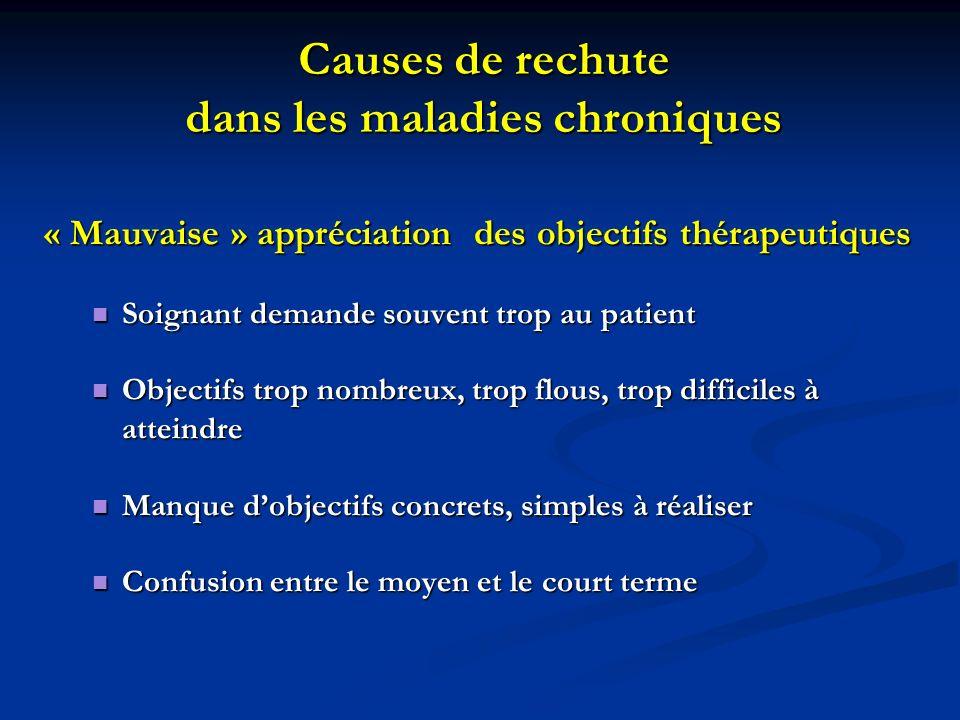 Causes de rechute dans les maladies chroniques « Mauvaise » appréciation des objectifs thérapeutiques Soignant demande souvent trop au patient Soignan