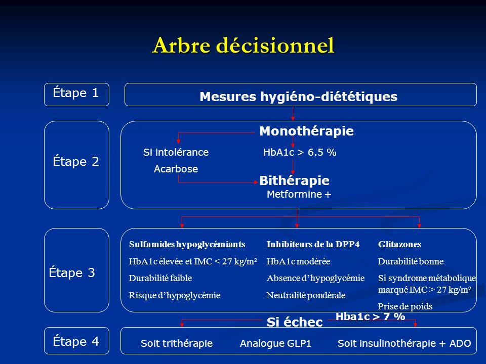 Arbre décisionnel Étape 1 Étape 2 Étape 3 Étape 4 Mesures hygiéno-diététiques Si intolérance Acarbose Monothérapie Bithérapie HbA1c > 6.5 % Metformine