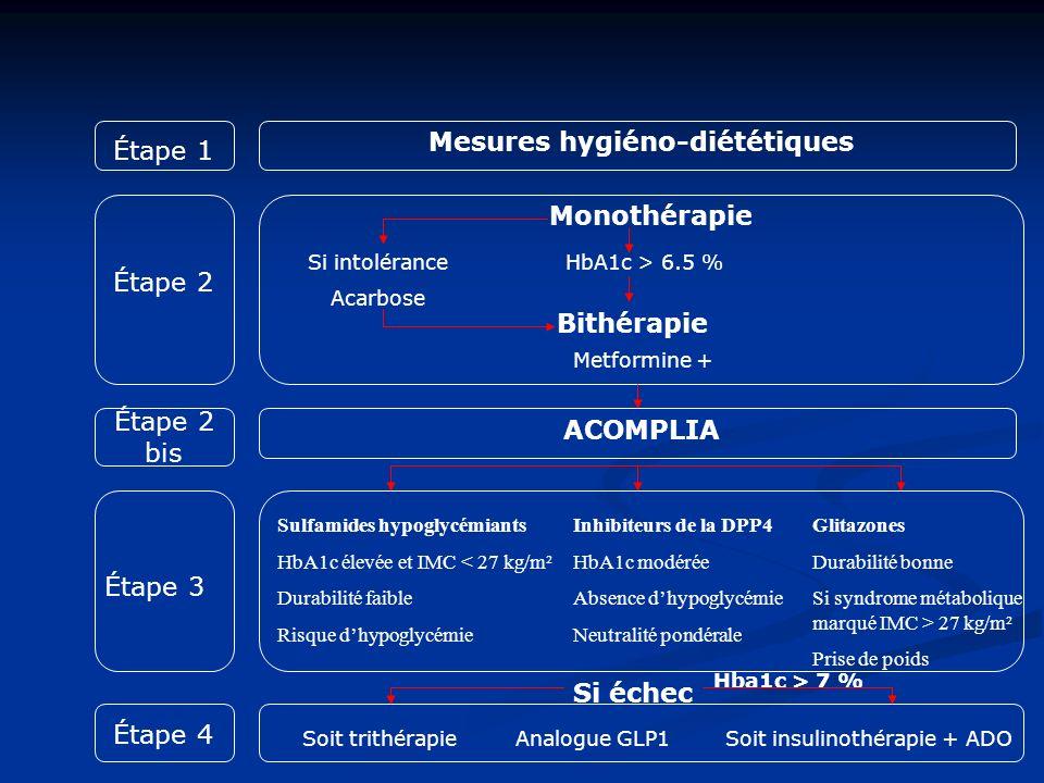Étape 1 Étape 3 Étape 2 Étape 4 Étape 2 bis Mesures hygiéno-diététiques Si intolérance Acarbose Monothérapie HbA1c > 6.5 % Metformine + Bithérapie Sul