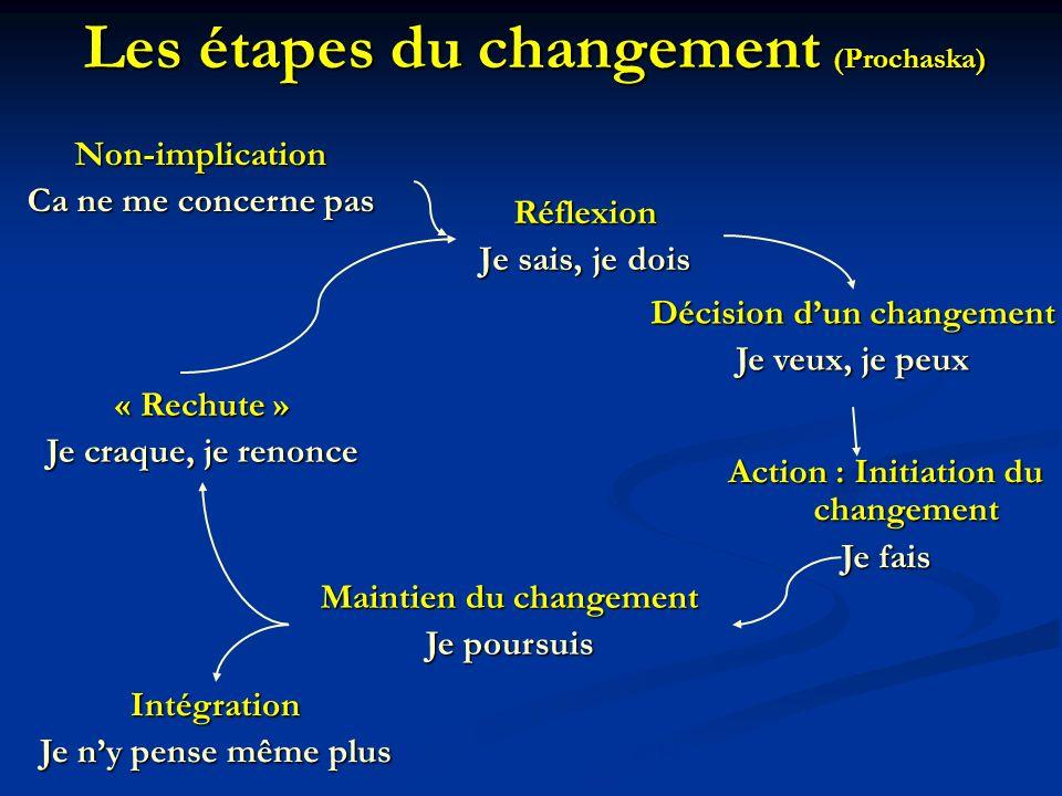Réflexion Je sais, je dois Décision dun changement Je veux, je peux Action : Initiation du changement Je fais Maintien du changement Je poursuis Intég