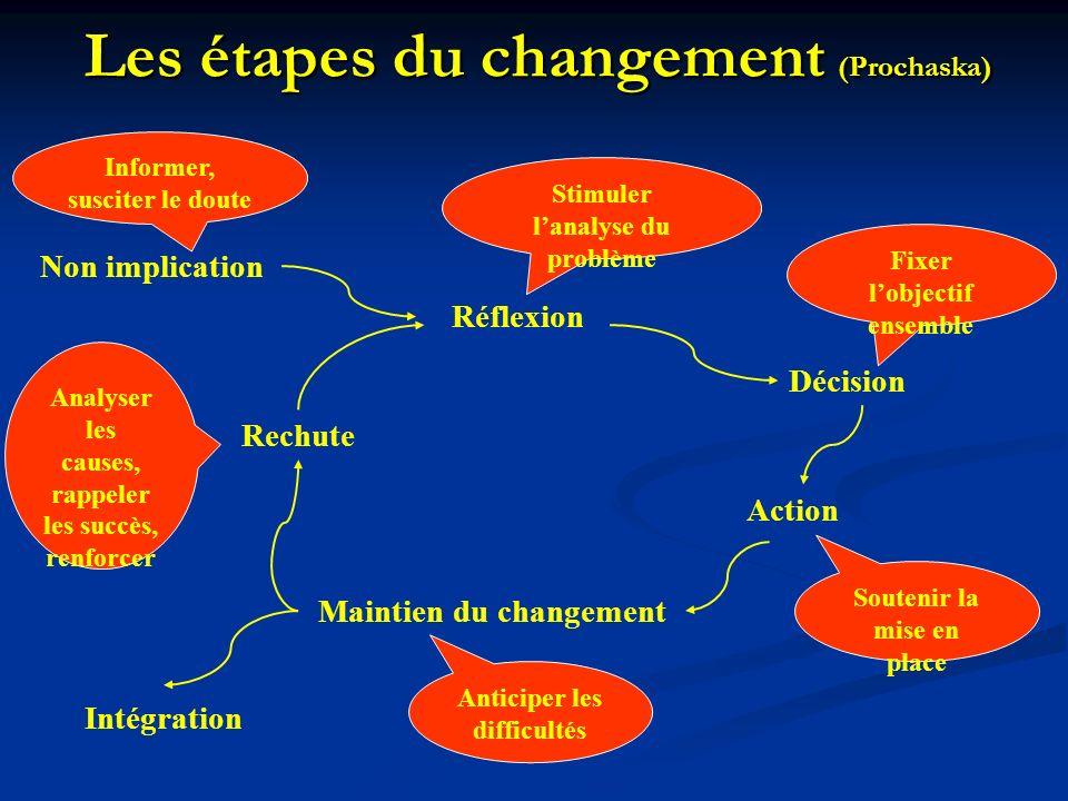 Réflexion Stimuler lanalyse du problème Fixer lobjectif ensemble Décision Soutenir la mise en place Action Maintien du changement Anticiper les diffic