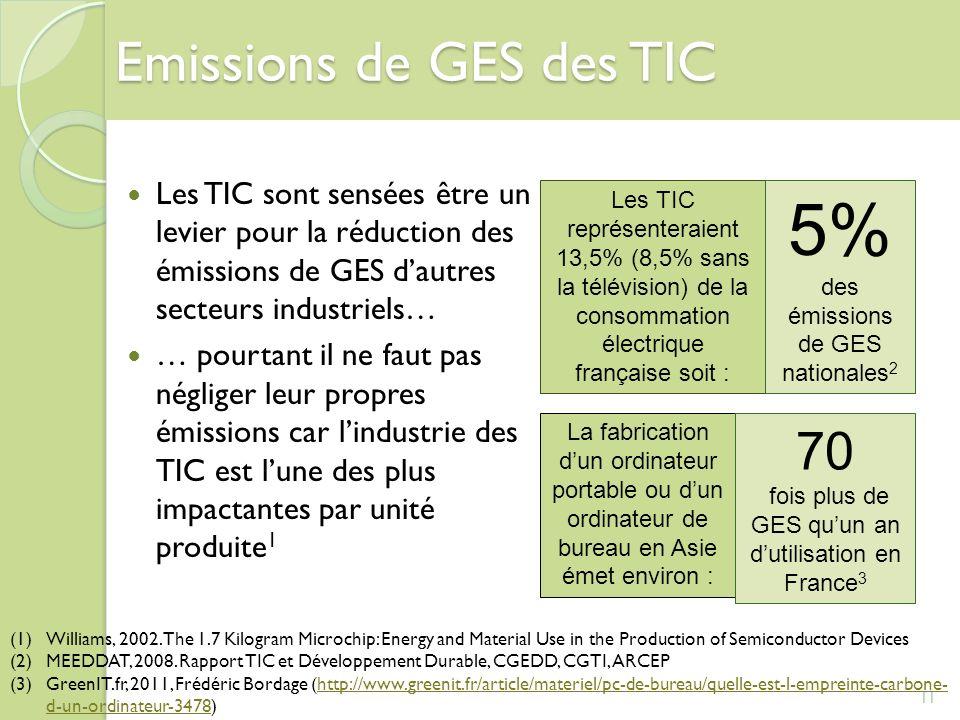 Emissions de GES des TIC Les TIC sont sensées être un levier pour la réduction des émissions de GES dautres secteurs industriels… … pourtant il ne fau