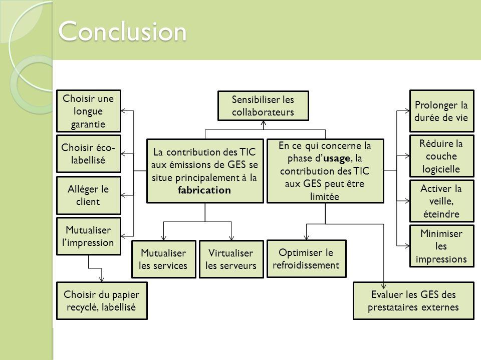 Conclusion La contribution des TIC aux émissions de GES se situe principalement à la fabrication Choisir une longue garantie Choisir éco- labellisé Al